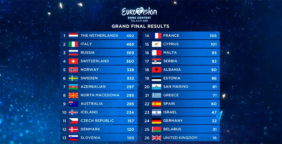 Результаты финала Евровидение 2019